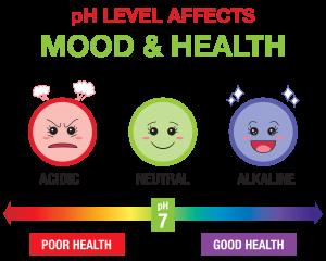 pH Level